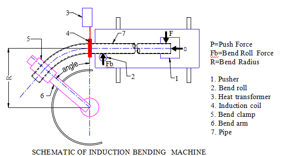 WHAT PIPELINERS NEED TO KNOW ABOUT INDUCTION BENDS - HARSLE MACHINE
